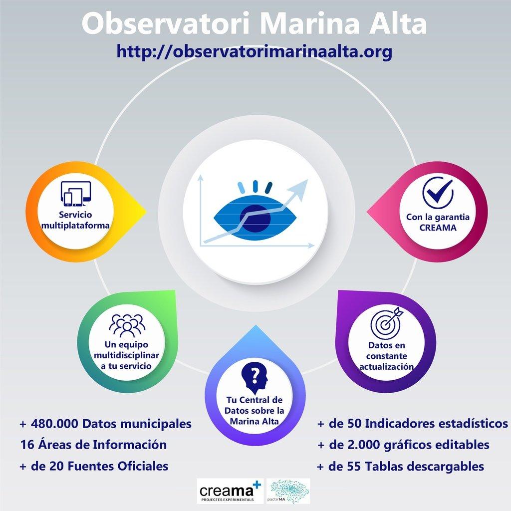Observatori Marina Alta actualiza web nuevos datos y inclusión indicadores estratégicos