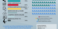 Infografia_USOTIC_cast